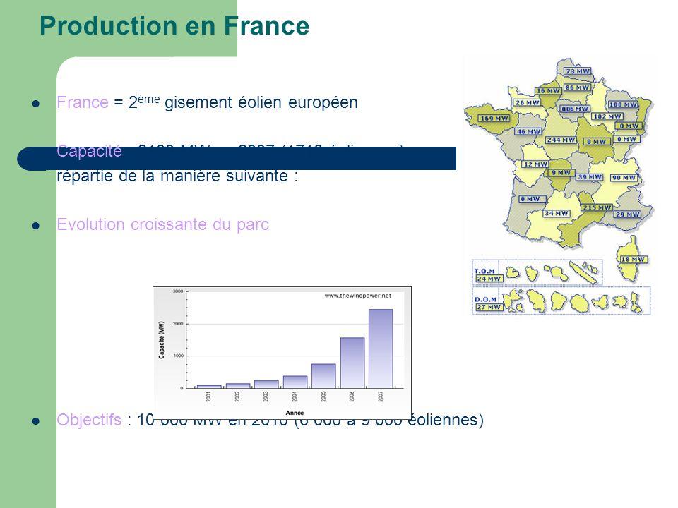 Production en France France = 2 ème gisement éolien européen Capacité : 2100 MW en 2007 (1718 éoliennes), répartie de la manière suivante : Evolution