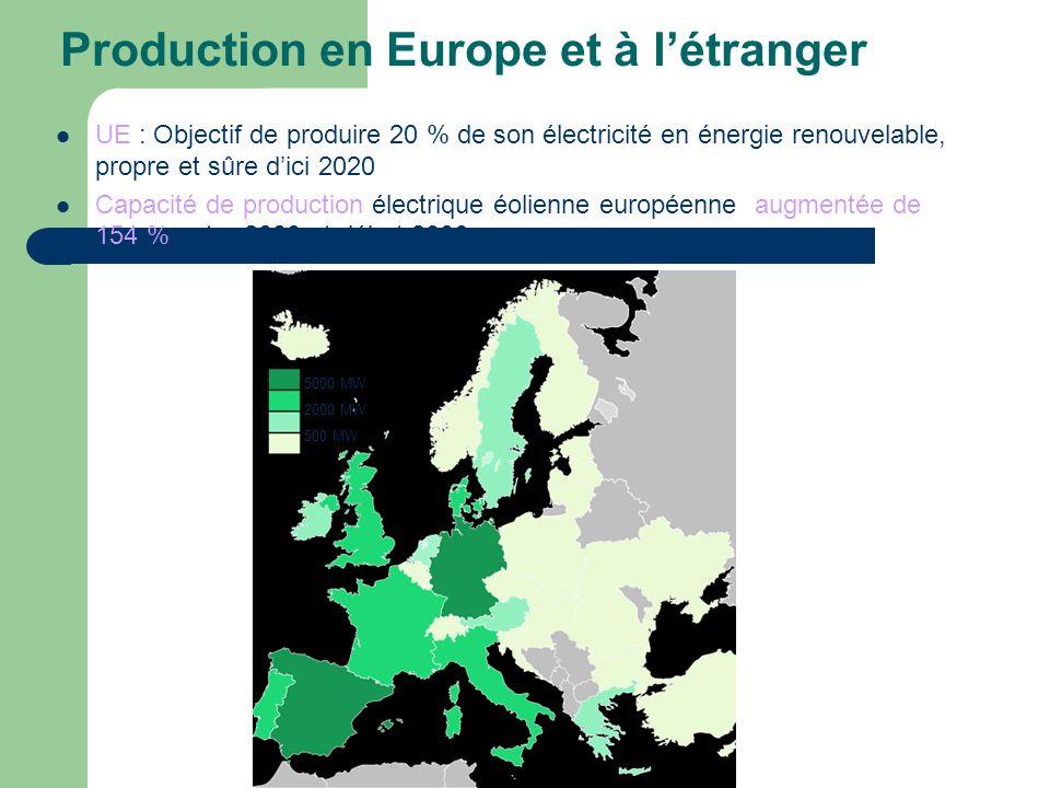 Production en Europe et à létranger UE : Objectif de produire 20 % de son électricité en énergie renouvelable, propre et sûre dici 2020 Capacité de pr