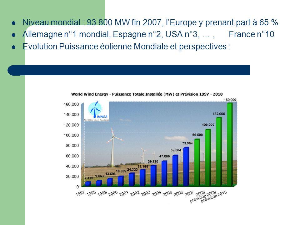 Niveau mondial : 93 800 MW fin 2007, lEurope y prenant part à 65 % Allemagne n°1 mondial, Espagne n°2, USA n°3, …, France n°10 Evolution Puissance éol
