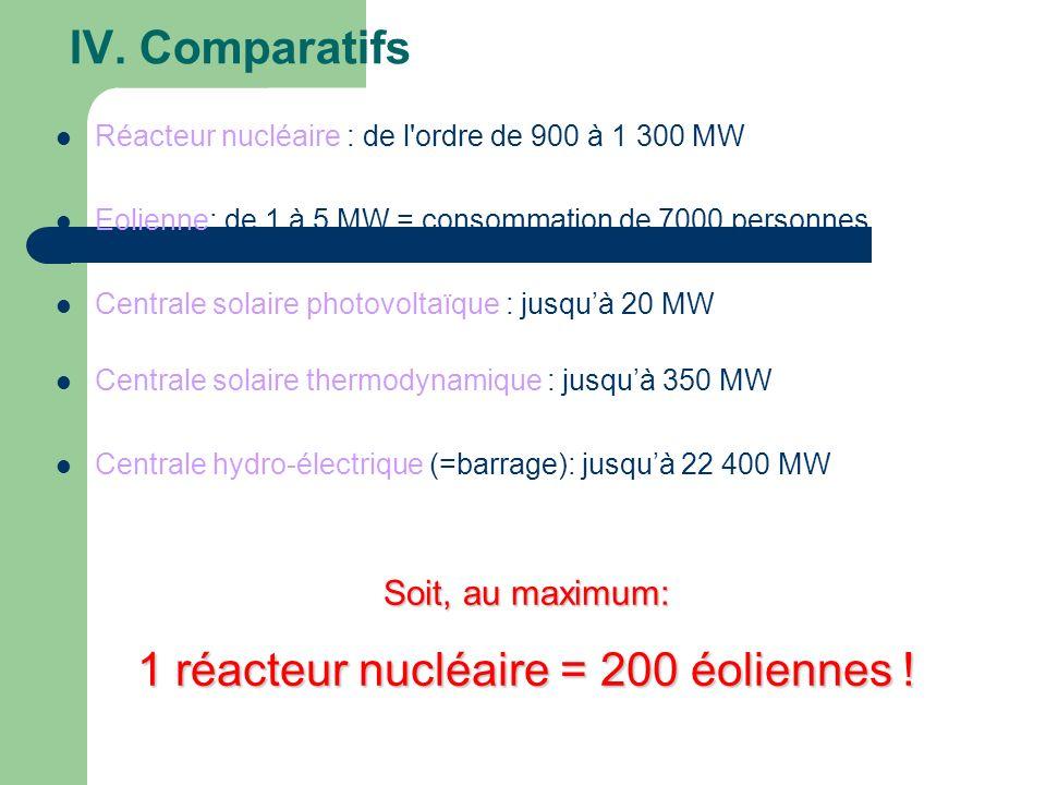 IV. Comparatifs Réacteur nucléaire : de l'ordre de 900 à 1 300 MW Eolienne: de 1 à 5 MW = consommation de 7000 personnes Centrale solaire photovoltaïq