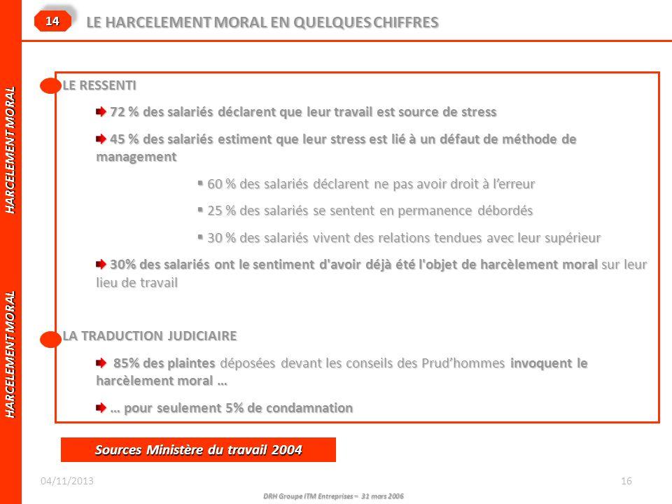 DRH Groupe ITM Entreprises – 31 mars 2006 HARCELEMENT MORAL HARCELEMENT MORAL LE HARCELEMENT MORAL EN QUELQUES CHIFFRES 1414 LE RESSENTI 72 % des sala