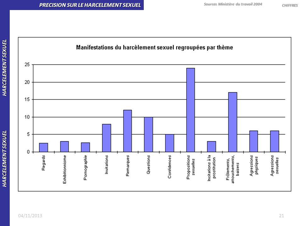 HARCELEMENT SEXUEL HARCELEMENT SEXUEL PRECISION SUR LE HARCELEMENT SEXUEL CHIFFRES Sources Ministère du travail 2004 2104/11/2013