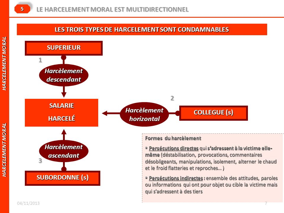 HARCELEMENT MORAL HARCELEMENT MORAL 55 LE HARCELEMENT MORAL EST MULTIDIRECTIONNEL SALARIE HARCELÉ SUPERIEUR COLLEGUE (s) SUBORDONNE (s) Harcèlementdes