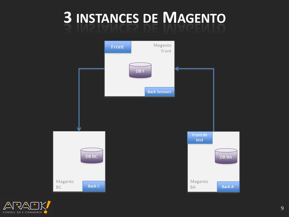 10 Magento Front Magento Front Back Secours DB F Magento BA Magento BA Back A DB BA Front de test Magento BC Magento BC Back C DB BC Synchro des commandes et des comptes clients Mise à jour du catalogue