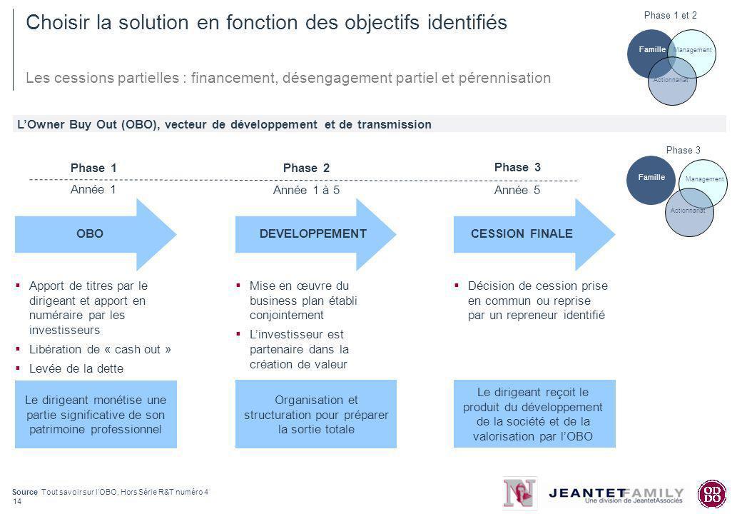 14 Choisir la solution en fonction des objectifs identifiés Les cessions partielles : financement, désengagement partiel et pérennisation LOwner Buy O