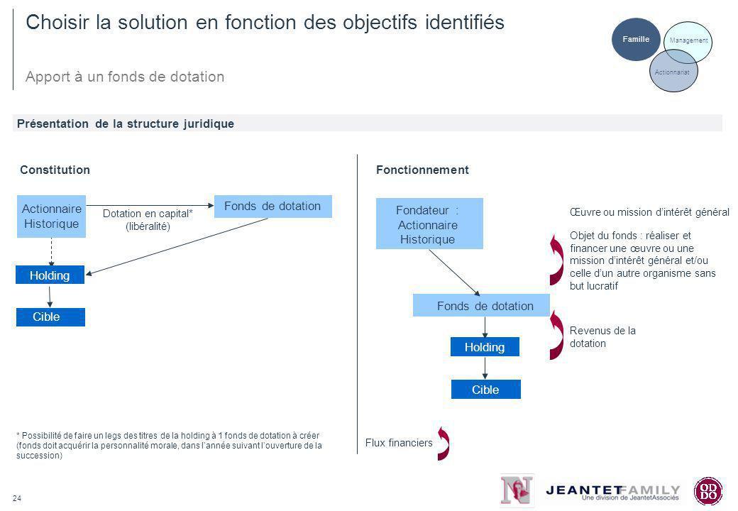 24 Choisir la solution en fonction des objectifs identifiés Présentation de la structure juridique Famille Fonds de dotation Dotation en capital* (lib