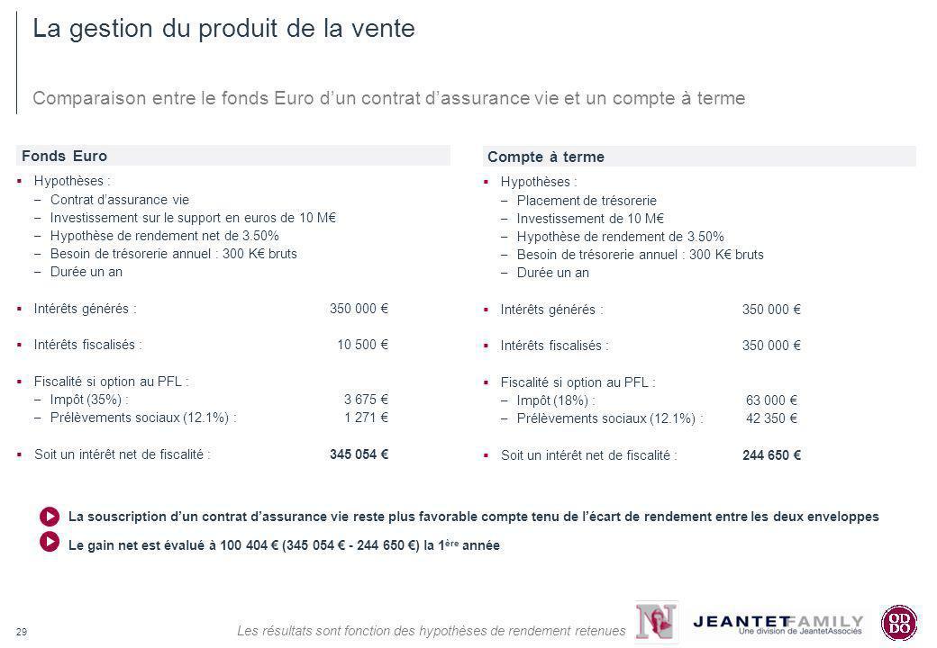 29 Comparaison entre le fonds Euro dun contrat dassurance vie et un compte à terme Hypothèses : – Contrat dassurance vie – Investissement sur le suppo