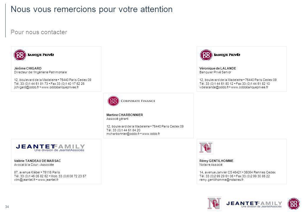 34 Martine CHARBONNIER Associé gérant 12, boulevard de la Madeleine 75440 Paris Cedex 09 Tél. 33 (0)1 44 51 84 20 mcharbonnier@oddo.fr www.oddo.fr Nou
