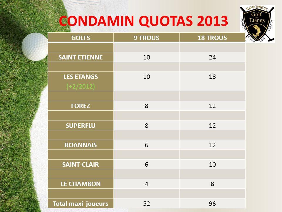 CONDAMIN QUOTAS 2013 GOLFS9 TROUS18 TROUS SAINT ETIENNE1024 LES ETANGS (+2/2012) 1018 FOREZ812 SUPERFLU812 ROANNAIS612 SAINT-CLAIR610 LE CHAMBON48 Tot