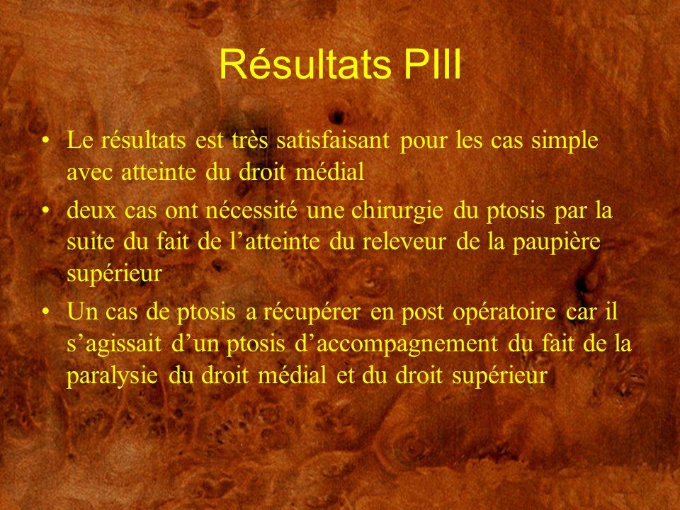 Résultats PIII Le résultats est très satisfaisant pour les cas simple avec atteinte du droit médial deux cas ont nécessité une chirurgie du ptosis par