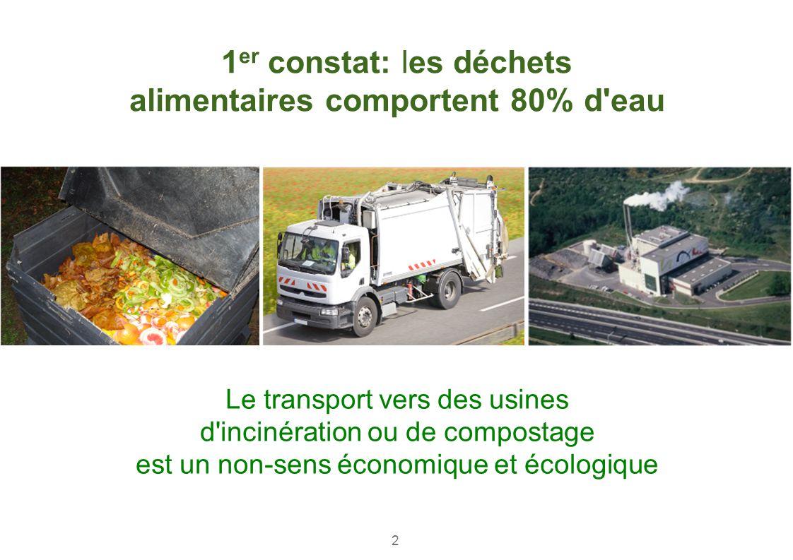 1 er constat: les déchets alimentaires comportent 80% d'eau Le transport vers des usines d'incinération ou de compostage est un non-sens économique et