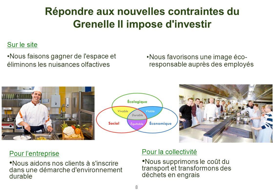 Pour la collectivité Nous supprimons le coût du transport et transformons des déchets en engrais Répondre aux nouvelles contraintes du Grenelle II imp