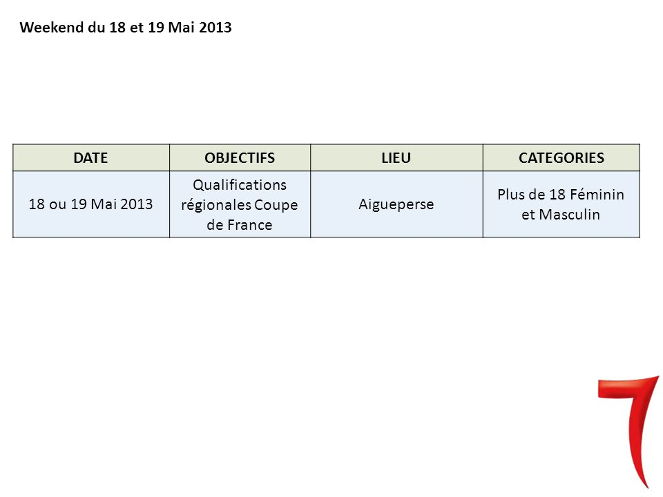 Weekend du 18 et 19 Mai 2013 DATEOBJECTIFSLIEUCATEGORIES 18 ou 19 Mai 2013 Qualifications régionales Coupe de France Aigueperse Plus de 18 Féminin et Masculin