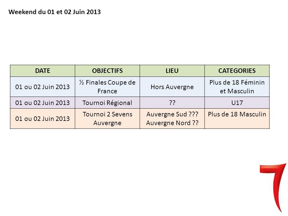 DATEOBJECTIFSLIEUCATEGORIES 01 ou 02 Juin 2013 ½ Finales Coupe de France Hors Auvergne Plus de 18 Féminin et Masculin 01 ou 02 Juin 2013Tournoi Régional??U17 01 ou 02 Juin 2013 Tournoi 2 Sevens Auvergne Auvergne Sud ??.