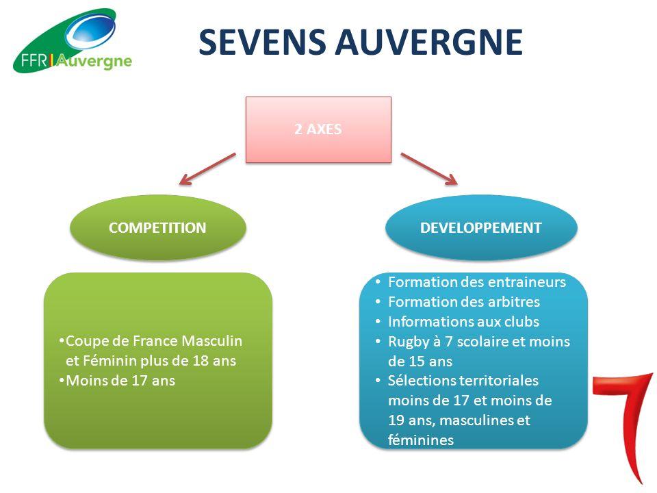 SEVENS AUVERGNE 2 AXES COMPETITION DEVELOPPEMENT Coupe de France Masculin et Féminin plus de 18 ans Moins de 17 ans Coupe de France Masculin et Féminin plus de 18 ans Moins de 17 ans Formation des entraineurs Formation des arbitres Informations aux clubs Rugby à 7 scolaire et moins de 15 ans Sélections territoriales moins de 17 et moins de 19 ans, masculines et féminines Formation des entraineurs Formation des arbitres Informations aux clubs Rugby à 7 scolaire et moins de 15 ans Sélections territoriales moins de 17 et moins de 19 ans, masculines et féminines