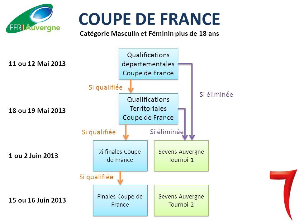 Qualifications départementales Coupe de France - Qualifications dans les quatre départements dAuvergne pour les clubs de séries intéressés : Saugues (43), ?.