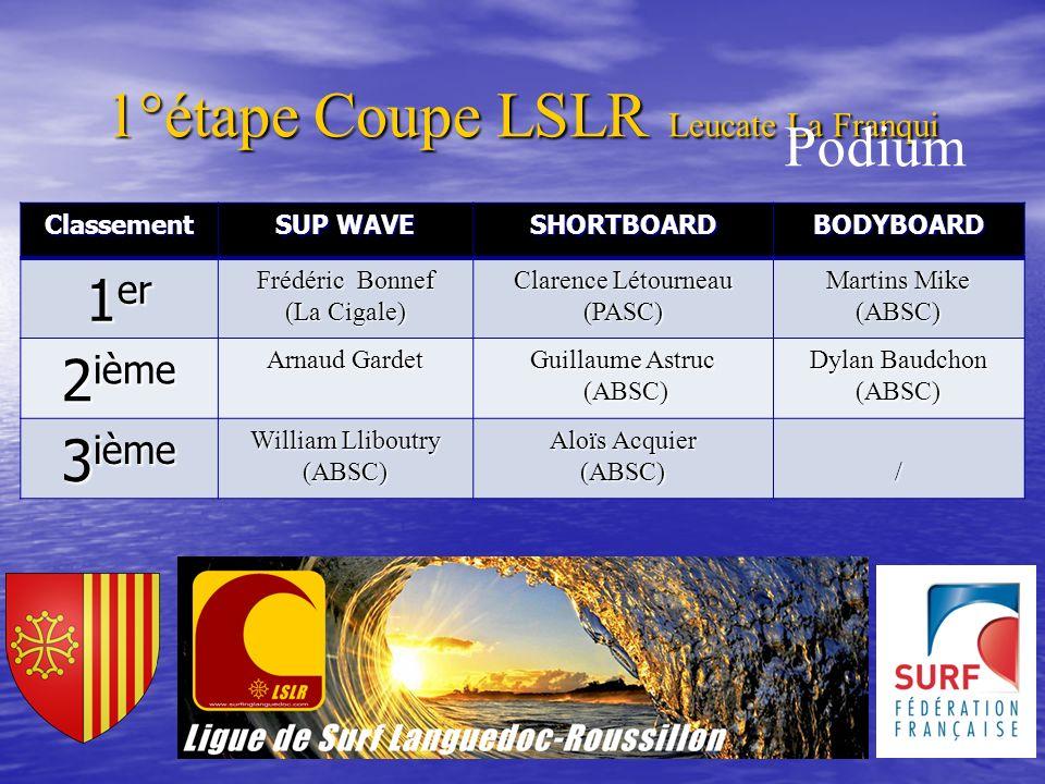 Classement SUP WAVE SHORTBOARDBODYBOARD 1 er Frédéric Bonnef (La Cigale) Clarence Létourneau (PASC) Martins Mike (ABSC) 2 ième Arnaud Gardet Guillaume