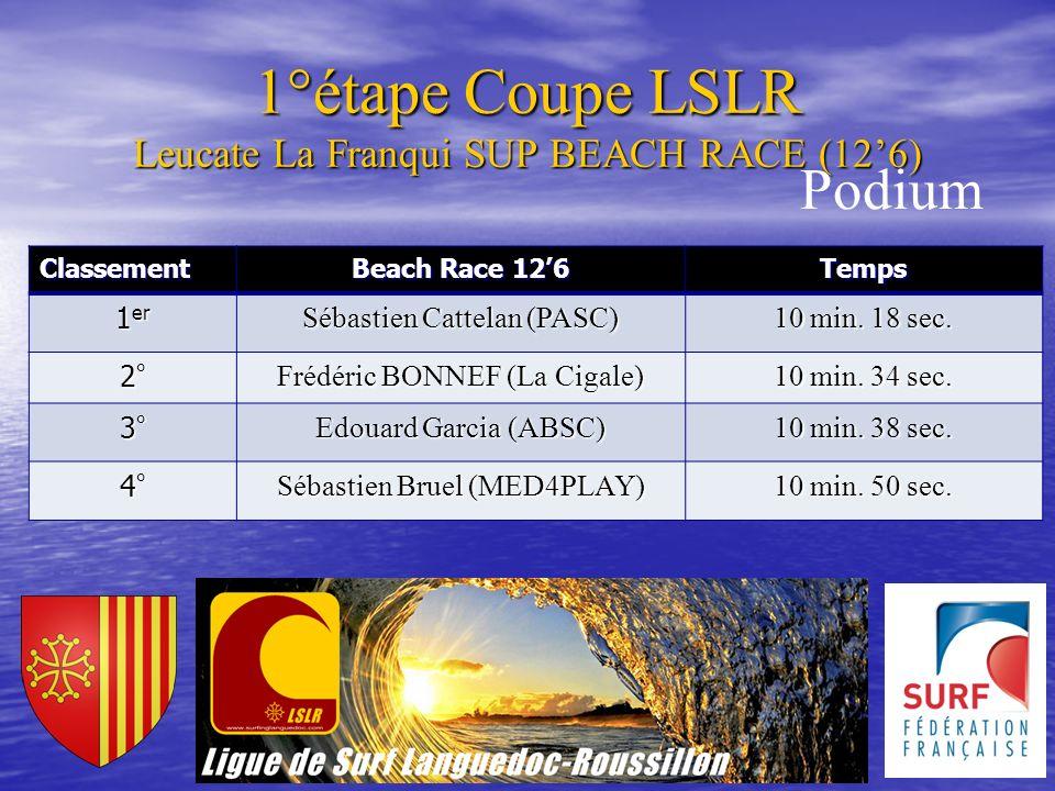 1°étape Coupe LSLR Leucate La Franqui SUP BEACH RACE (126) Classement Beach Race 126 Temps 1 er Sébastien Cattelan (PASC) 10 min. 18 sec. 2°2°2°2° Fré