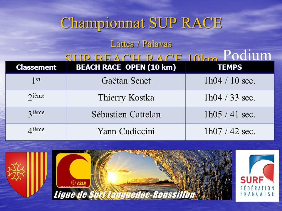 Championnat SUP RACE Lattes / Palavas SUP BEACH RACE 10km Classement BEACH RACE OPEN (10 km) TEMPS 1 er Gaëtan Senet 1h04 / 10 sec. 2 ième Thierry Kos