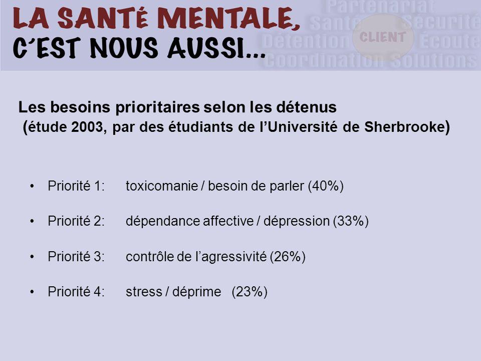Les besoins prioritaires selon les détenus ( étude 2003, par des étudiants de lUniversité de Sherbrooke ) Priorité 1: toxicomanie / besoin de parler (