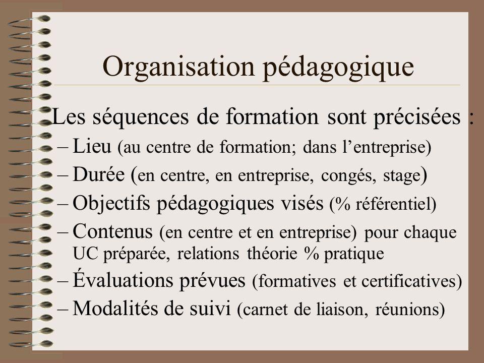 Organisation pédagogique Les séquences de formation sont précisées : –Lieu (au centre de formation; dans lentreprise) –Durée ( en centre, en entrepris