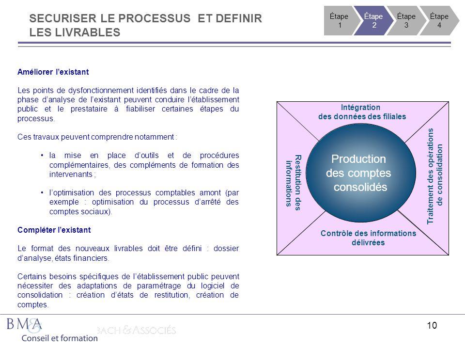 10 SECURISER LE PROCESSUS ET DEFINIR LES LIVRABLES Améliorer lexistant Les points de dysfonctionnement identifiés dans le cadre de la phase danalyse d