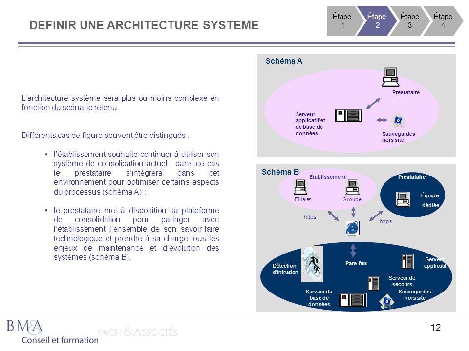 12 DEFINIR UNE ARCHITECTURE SYSTEME Larchitecture système sera plus ou moins complexe en fonction du scénario retenu. Différents cas de figure peuvent