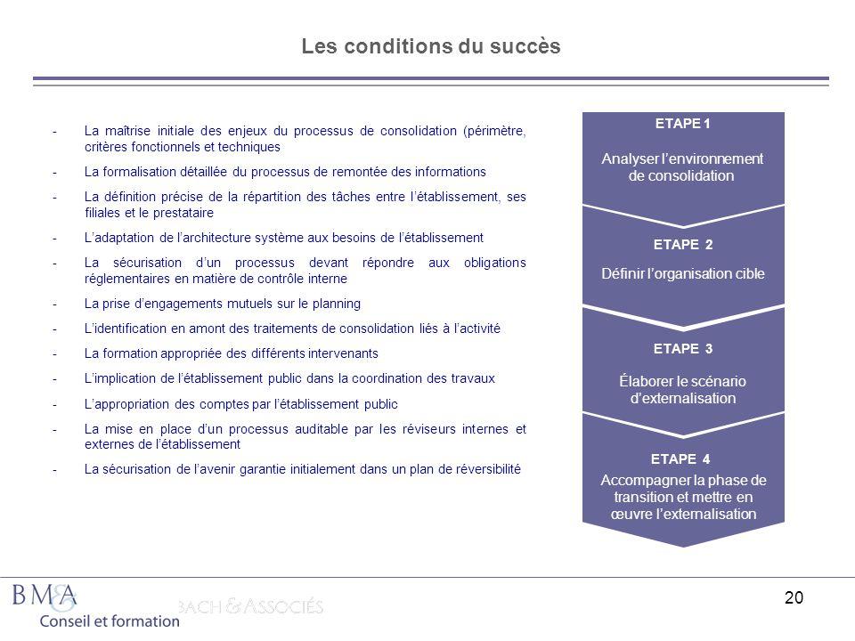 20 Les conditions du succès -La maîtrise initiale des enjeux du processus de consolidation (périmètre, critères fonctionnels et techniques -La formali