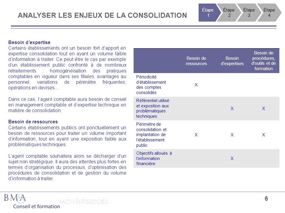 6 ANALYSER LES ENJEUX DE LA CONSOLIDATION Besoin de ressources Besoin dexpertises Besoin de procédures, doutils et de formation Périodicité détablisse