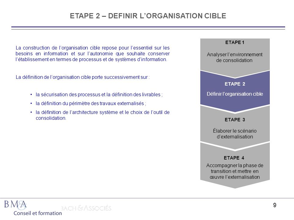 9 ETAPE 2 – DEFINIR LORGANISATION CIBLE Analyser lenvironnement de consolidation Définir lorganisation cible ETAPE 2 ETAPE 3 ETAPE 1 ETAPE 4 Accompagn