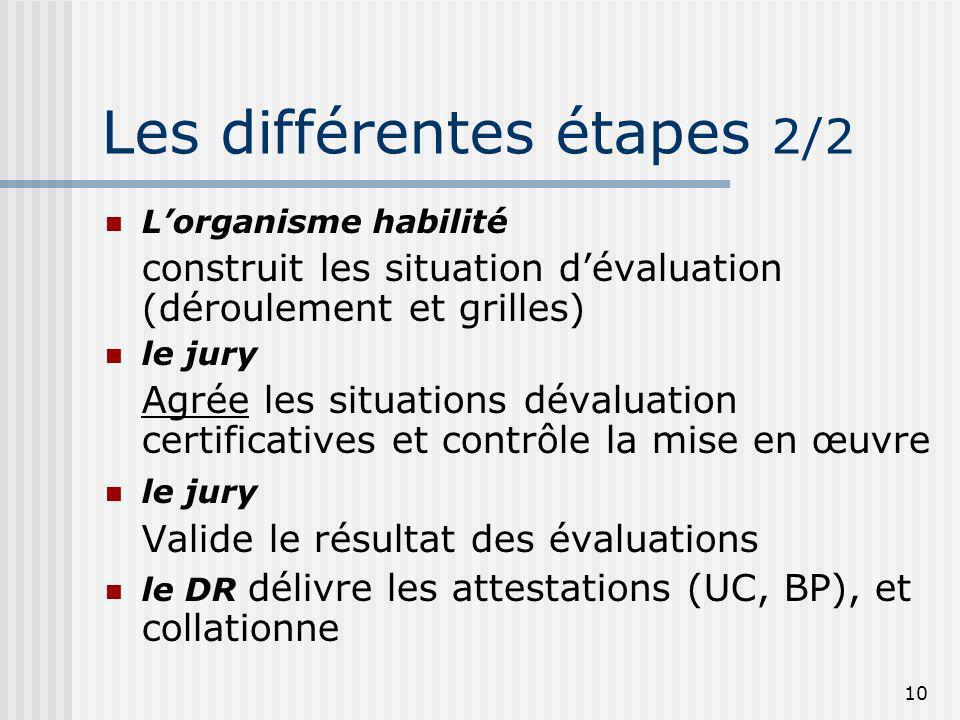 10 Les différentes étapes 2/2 Lorganisme habilité construit les situation dévaluation (déroulement et grilles) le jury Agrée les situations dévaluatio
