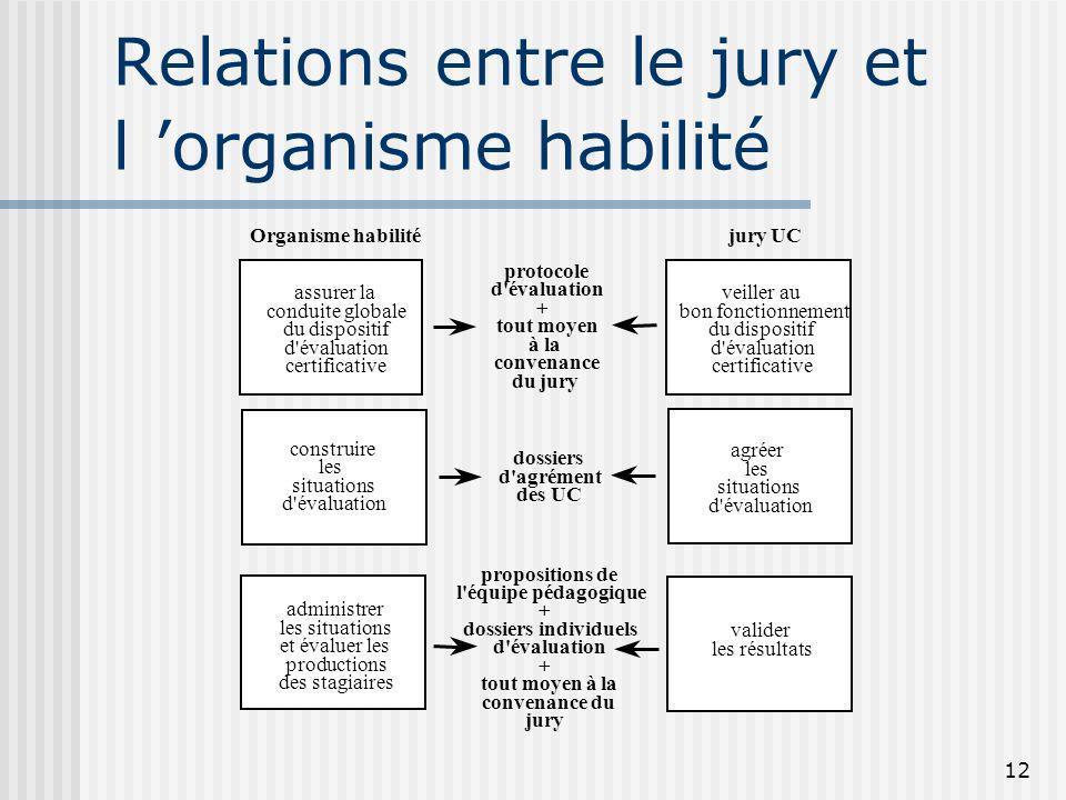 12 Relations entre le jury et l organisme habilité Organisme habilité jury UC protocole d'évaluation + tout moyen à la convenance du jury assurer la c