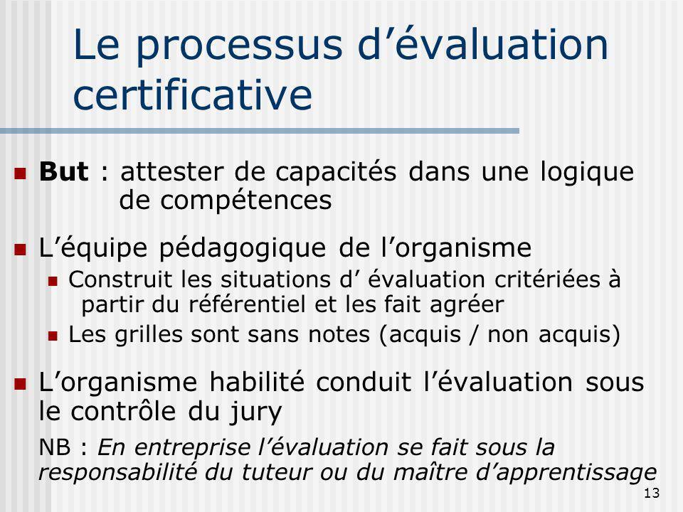 13 Le processus dévaluation certificative But : attester de capacités dans une logique de compétences Léquipe pédagogique de lorganisme Construit les