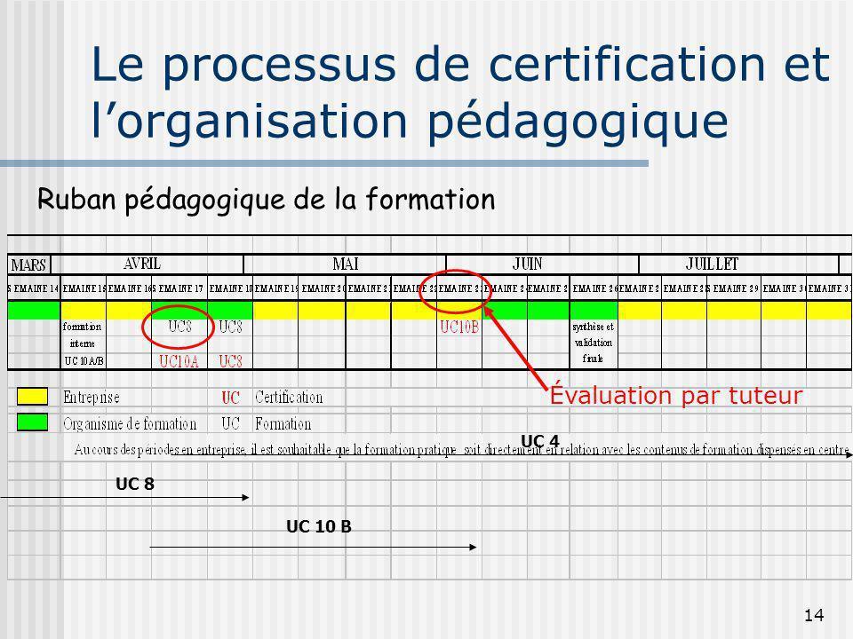 14 Le processus de certification et lorganisation pédagogique UC 10 B UC 8 UC 4 Ruban pédagogique de la formation Évaluation par tuteur