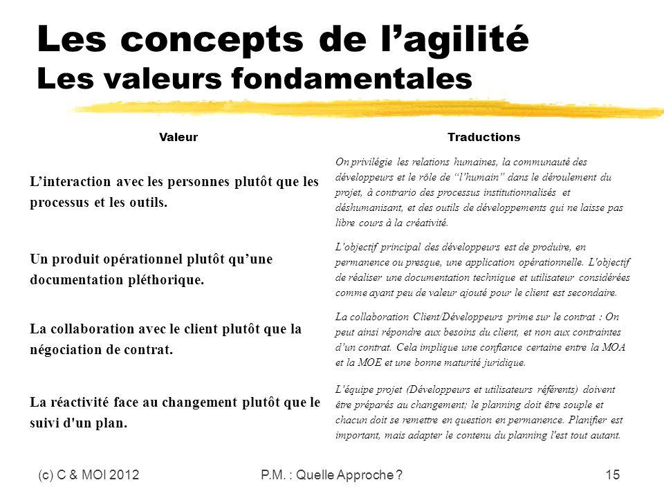 Les concepts de lagilité Les valeurs fondamentales (c) C & MOI 2012P.M. : Quelle Approche ?15 ValeurTraductions Linteraction avec les personnes plutôt