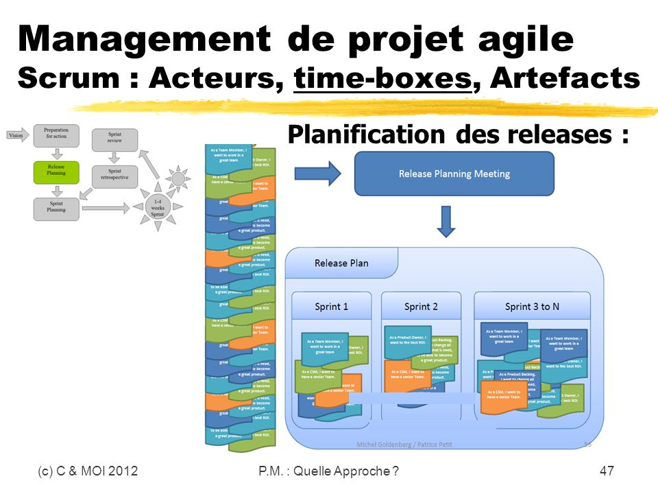 (c) C & MOI 2012P.M. : Quelle Approche ?47 Management de projet agile Scrum : Acteurs, time-boxes, Artefacts Planification des releases :