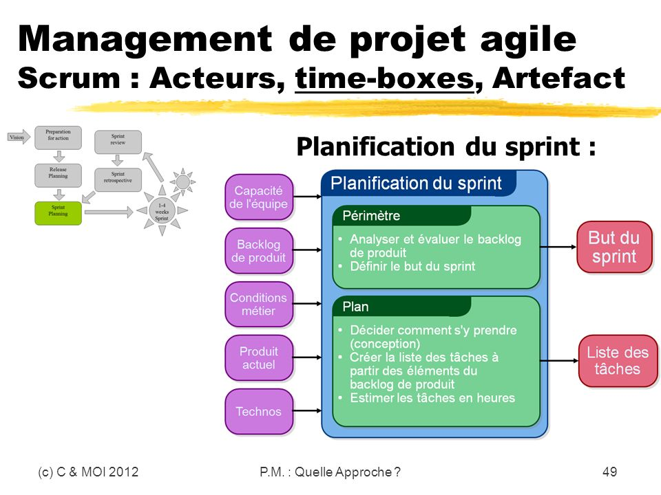 (c) C & MOI 2012P.M. : Quelle Approche ?49 Management de projet agile Scrum : Acteurs, time-boxes, Artefact Planification du sprint :