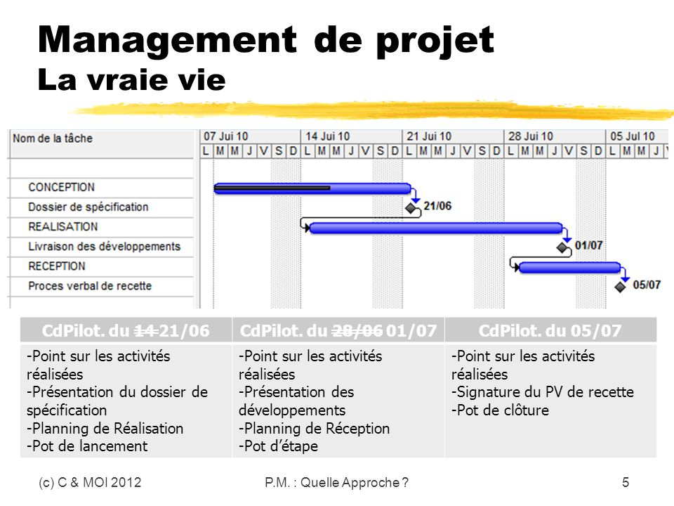 Management de projet La vraie vie (c) C & MOI 2012P.M. : Quelle Approche ?5 CdPilot. du 14 21/06CdPilot. du 28/06 01/07CdPilot. du 05/07 -Point sur le