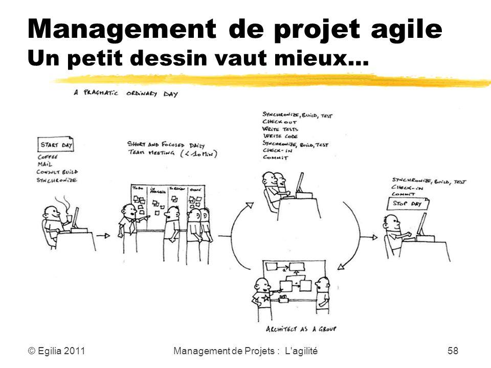 Management de projet agile Un petit dessin vaut mieux… © Egilia 2011Management de Projets : L'agilité58