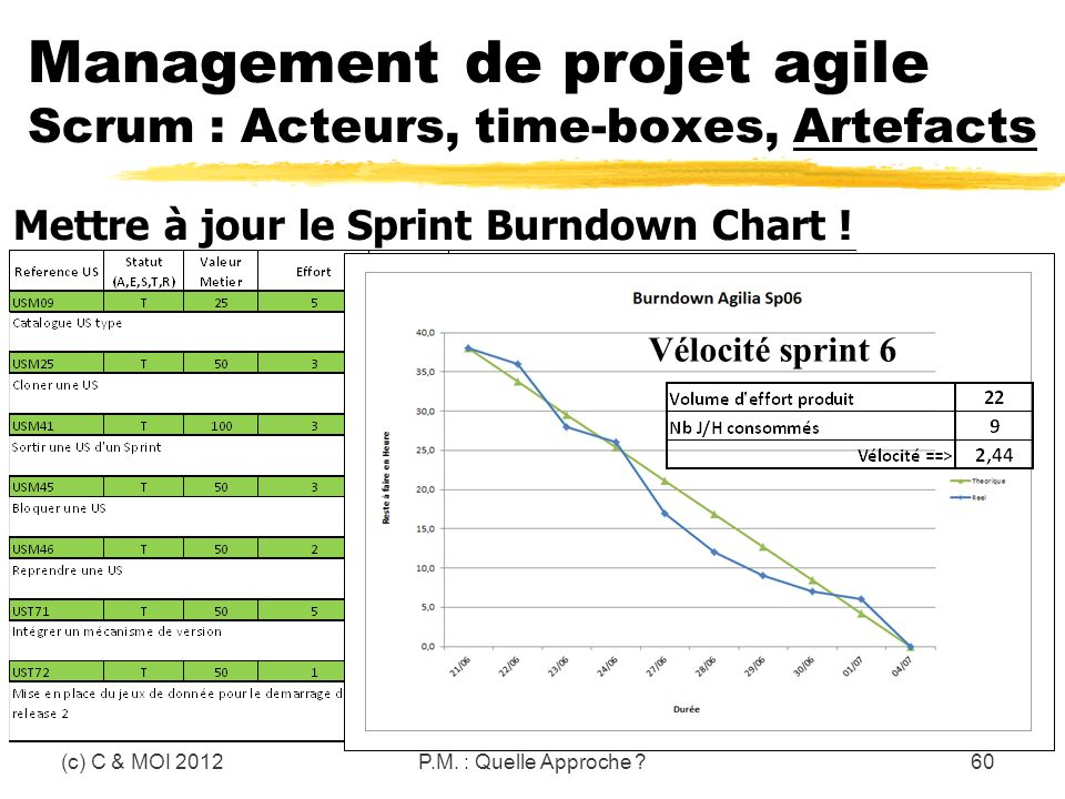 (c) C & MOI 2012P.M. : Quelle Approche ?60 Management de projet agile Scrum : Acteurs, time-boxes, Artefacts Mettre à jour le Sprint Burndown Chart !