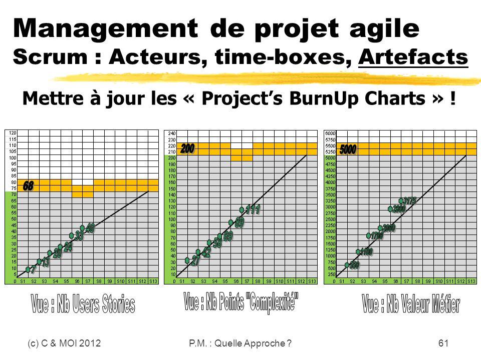 (c) C & MOI 2012P.M. : Quelle Approche ?61 Management de projet agile Scrum : Acteurs, time-boxes, Artefacts Mettre à jour les « Projects BurnUp Chart