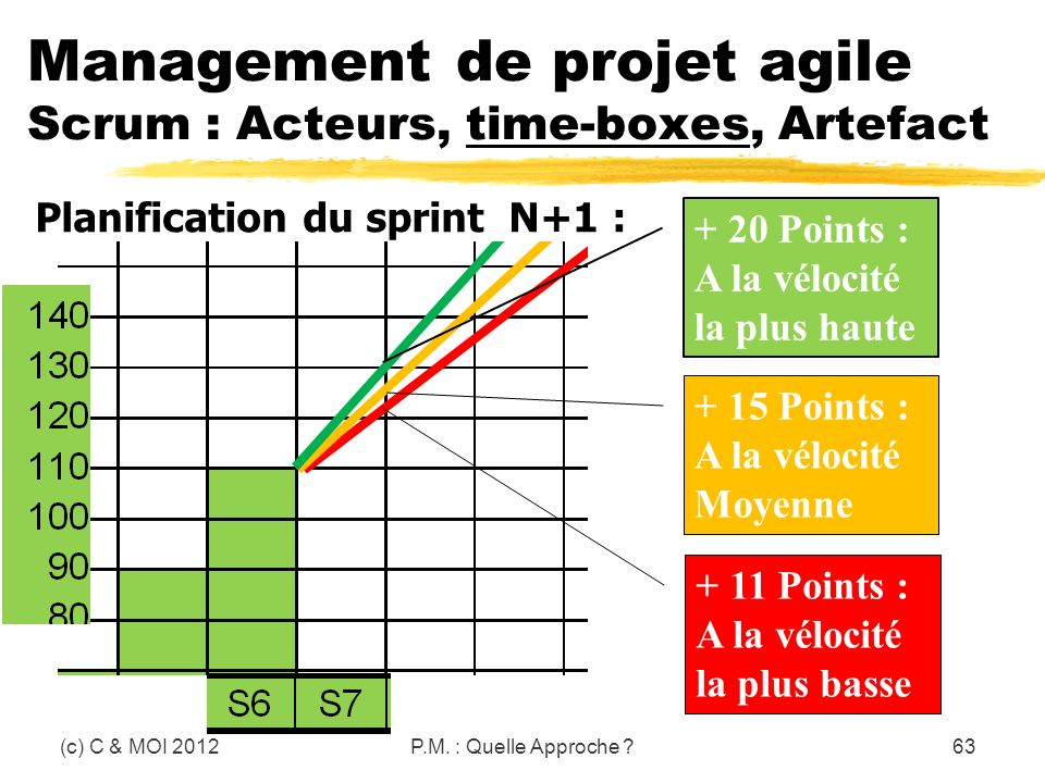 (c) C & MOI 2012P.M. : Quelle Approche ?63 Management de projet agile Scrum : Acteurs, time-boxes, Artefact Planification du sprint N+1 : + 11 Points