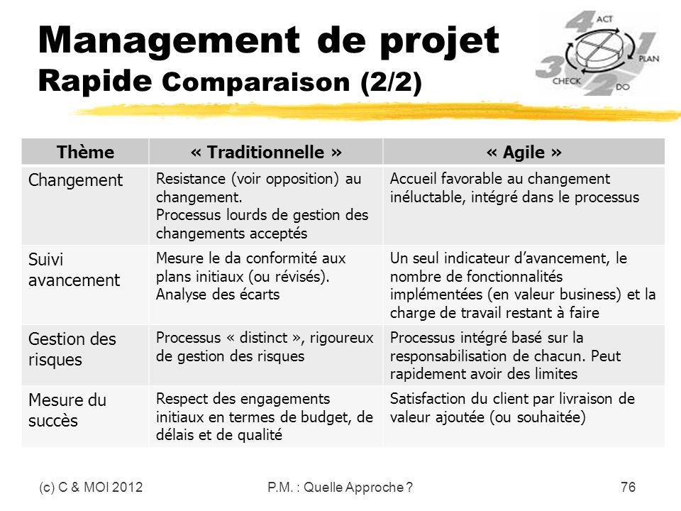 Management de projet Rapide Comparaison (2/2) (c) C & MOI 2012P.M. : Quelle Approche ?76 Thème« Traditionnelle »« Agile » Changement Resistance (voir