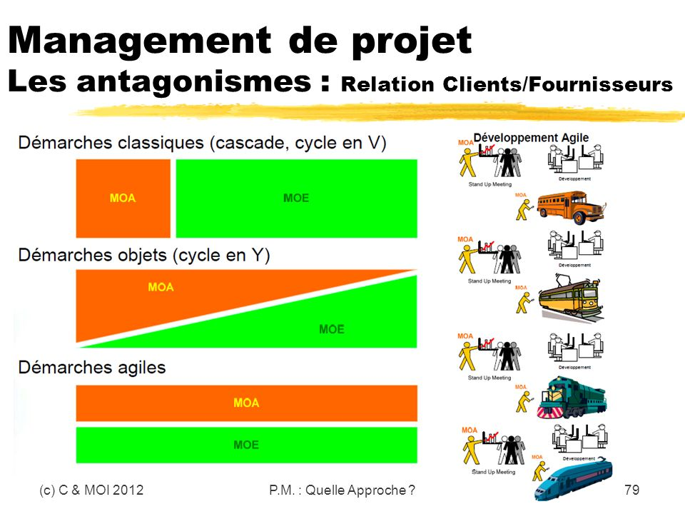 Management de projet Les antagonismes : Relation Clients/Fournisseurs (c) C & MOI 2012P.M. : Quelle Approche ?79