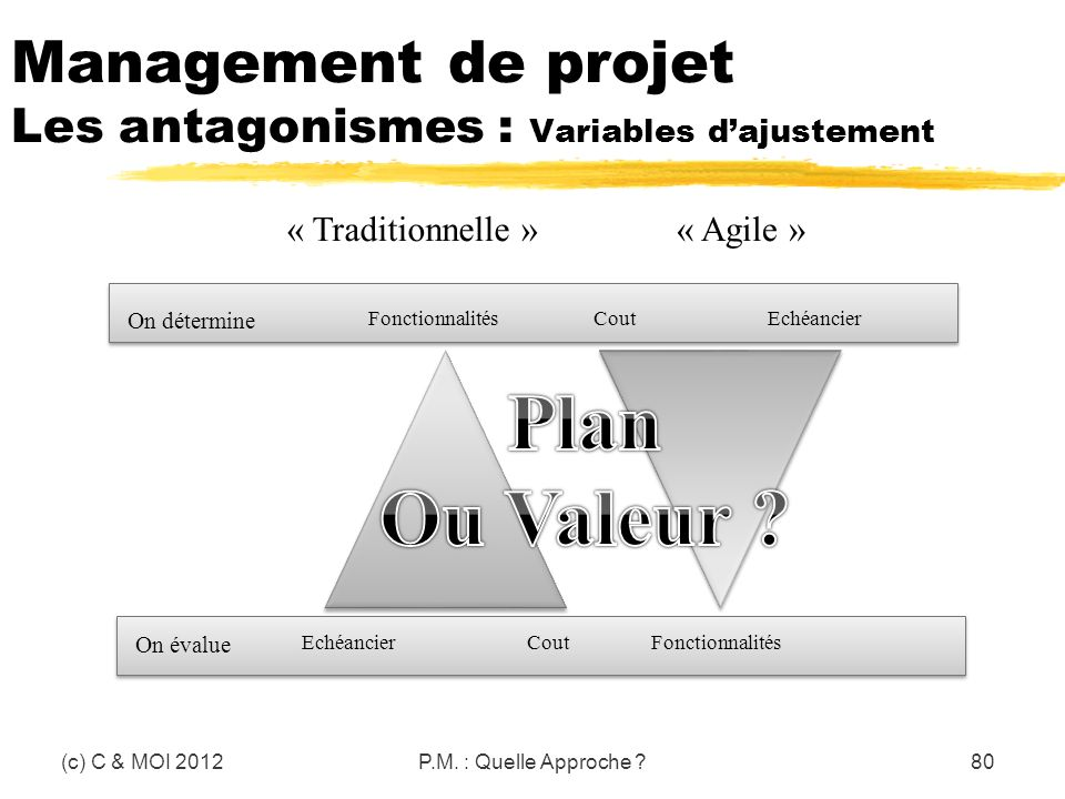 Management de projet Les antagonismes : Variables dajustement (c) C & MOI 2012P.M. : Quelle Approche ?80 FonctionnalitésCoutEchéancier CoutFonctionnal