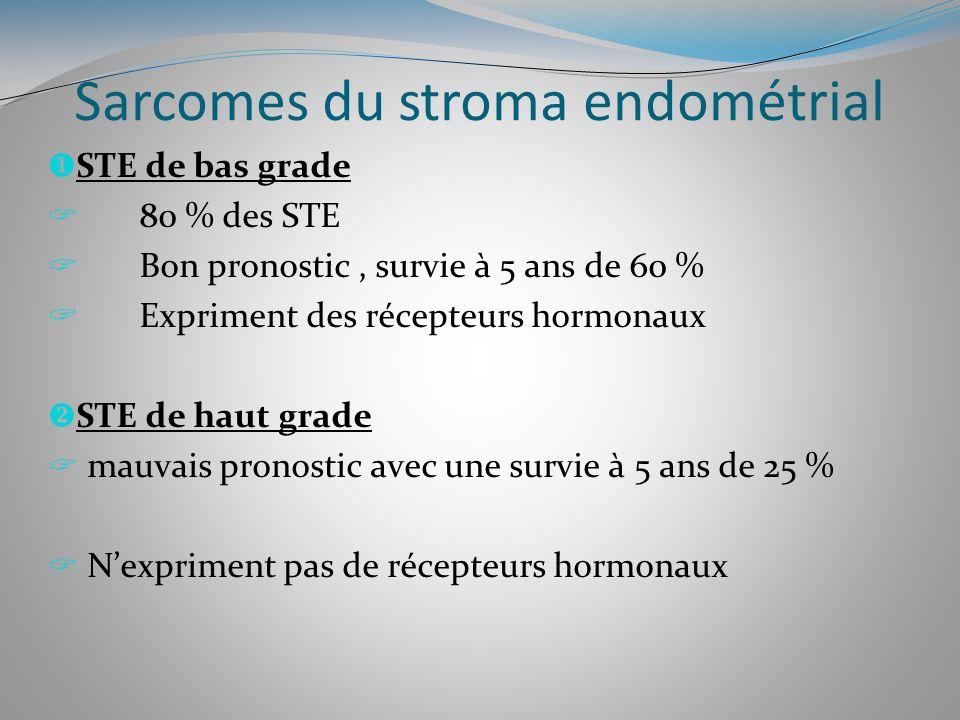 Sarcomes du stroma endométrial STE de bas grade 80 % des STE Bon pronostic, survie à 5 ans de 60 % Expriment des récepteurs hormonaux STE de haut grad