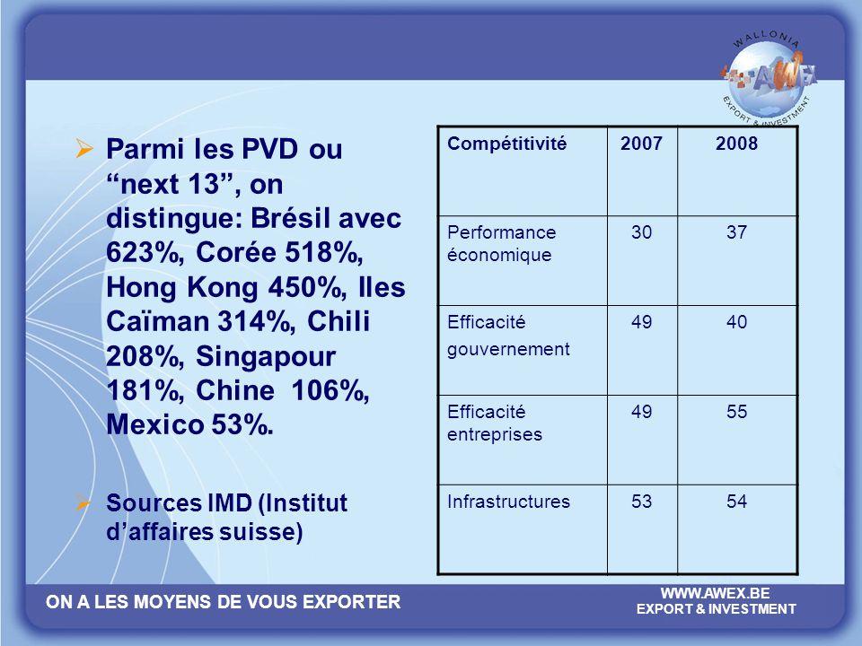ON A LES MOYENS DE VOUS EXPORTER WWW.AWEX.BE EXPORT & INVESTMENT Parmi les PVD ounext 13, on distingue: Brésil avec 623%, Corée 518%, Hong Kong 450%,