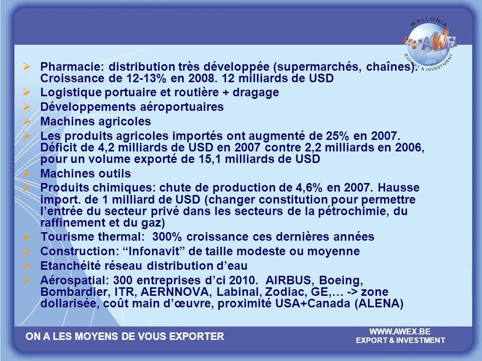 ON A LES MOYENS DE VOUS EXPORTER WWW.AWEX.BE EXPORT & INVESTMENT Pharmacie: distribution très développée (supermarchés, chaînes). Croissance de 12-13%