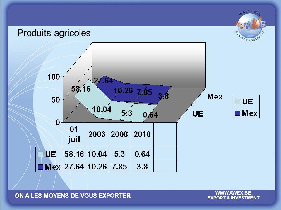 ON A LES MOYENS DE VOUS EXPORTER WWW.AWEX.BE EXPORT & INVESTMENT Produits agricoles