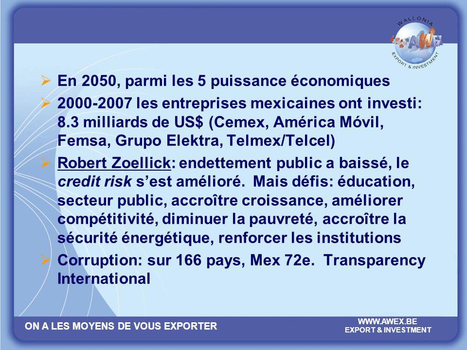 ON A LES MOYENS DE VOUS EXPORTER WWW.AWEX.BE EXPORT & INVESTMENT En 2050, parmi les 5 puissance économiques 2000-2007 les entreprises mexicaines ont i